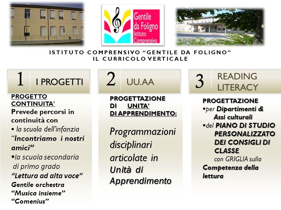 PROGETTAZIONE DI UNITA DI APPRENDIMENTO: Programmazioni Unità di Apprendimento disciplinari articolate in Unità di Apprendimento PROGETTO CONTINUITA P