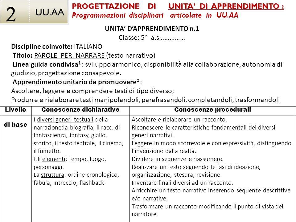 UU.AA 2 LivelloConoscenze dichiarativeConoscenze procedurali di base I diversi generi testuali della narrazione:la biografia, il racc. di fantascienza