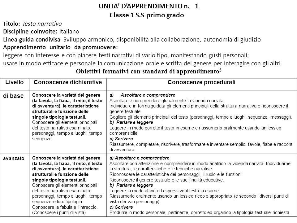 UNITA DAPPRENDIMENTO n. 1 Classe 1 S.S primo grado Titolo: Testo narrativo Discipline coinvolte: Italiano Linea guida condivisa : Sviluppo armonico, d