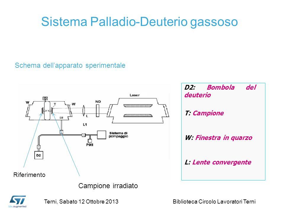 D2: Bombola del deuterio T: Campione W: Finestra in quarzo L: Lente convergente Schema dellapparato sperimentale Riferimento Campione irradiato Sistem