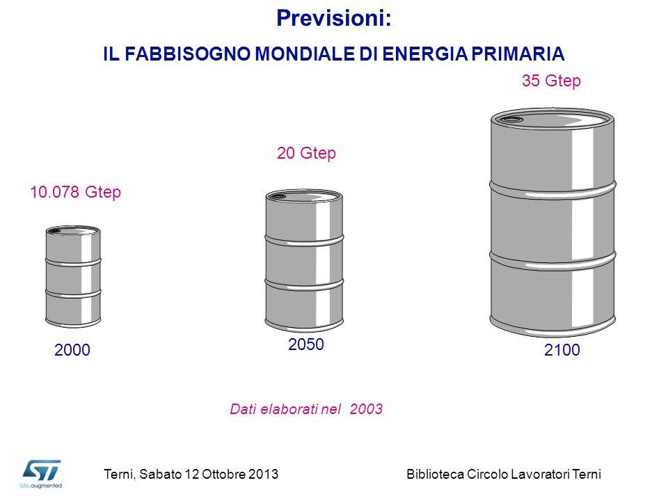 Previsioni: IL FABBISOGNO MONDIALE DI ENERGIA PRIMARIA Dati elaborati nel 2003 2000 2050 2100 10.078 Gtep 20 Gtep 35 Gtep Terni, Sabato 12 Ottobre 201