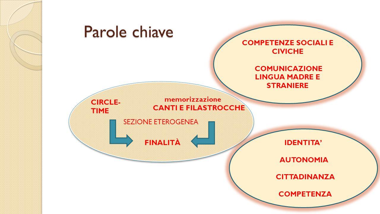 SEZIONE ETEROGENEA Parole chiave CIRCLE- TIME memorizzazione CANTI E FILASTROCCHE FINALITÀ IDENTITA AUTONOMIA CITTADINANZA COMPETENZA COMPETENZE SOCIA