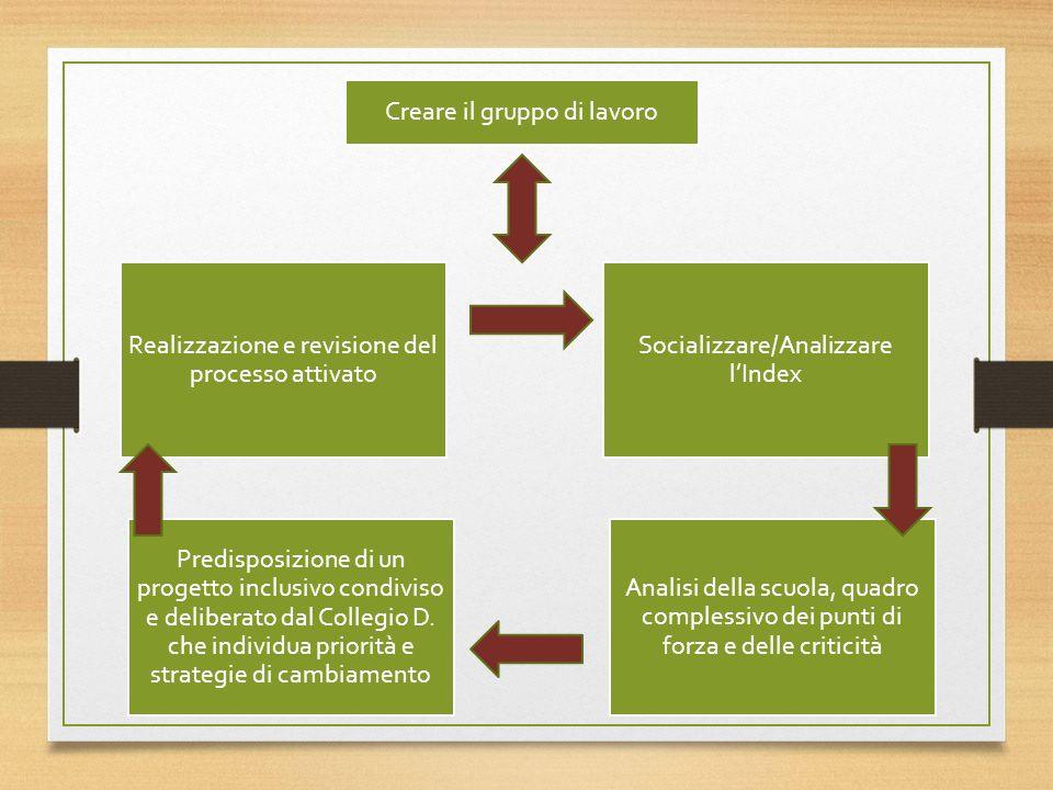 Creare il gruppo di lavoro Socializzare/Analizzare lIndex Analisi della scuola, quadro complessivo dei punti di forza e delle criticità Predisposizione di un progetto inclusivo condiviso e deliberato dal Collegio D.