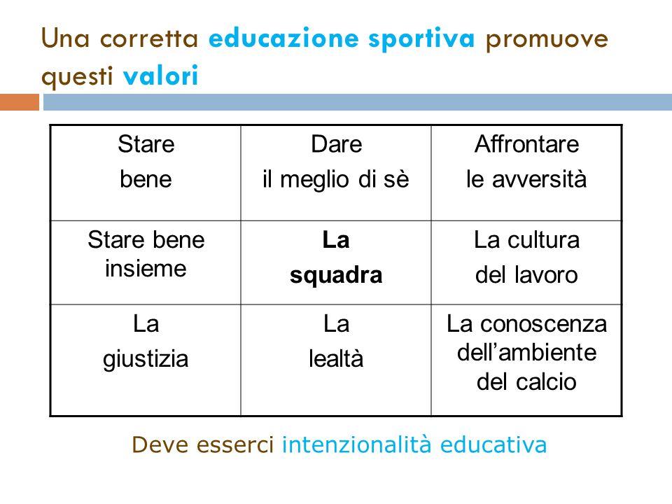 SPORT EDUCATIVO ? Dipende ….. Atmosfera morale della squadra ALLENATORE COMPAGNI GENITORI