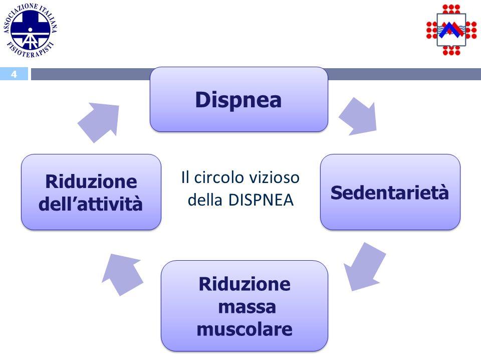 4 Il Riallenamento allesercizio – Maria Grazia Massaro Dispnea Riduzione massa muscolare Sedentarietà Riduzione dellattività Il circolo vizioso della DISPNEA