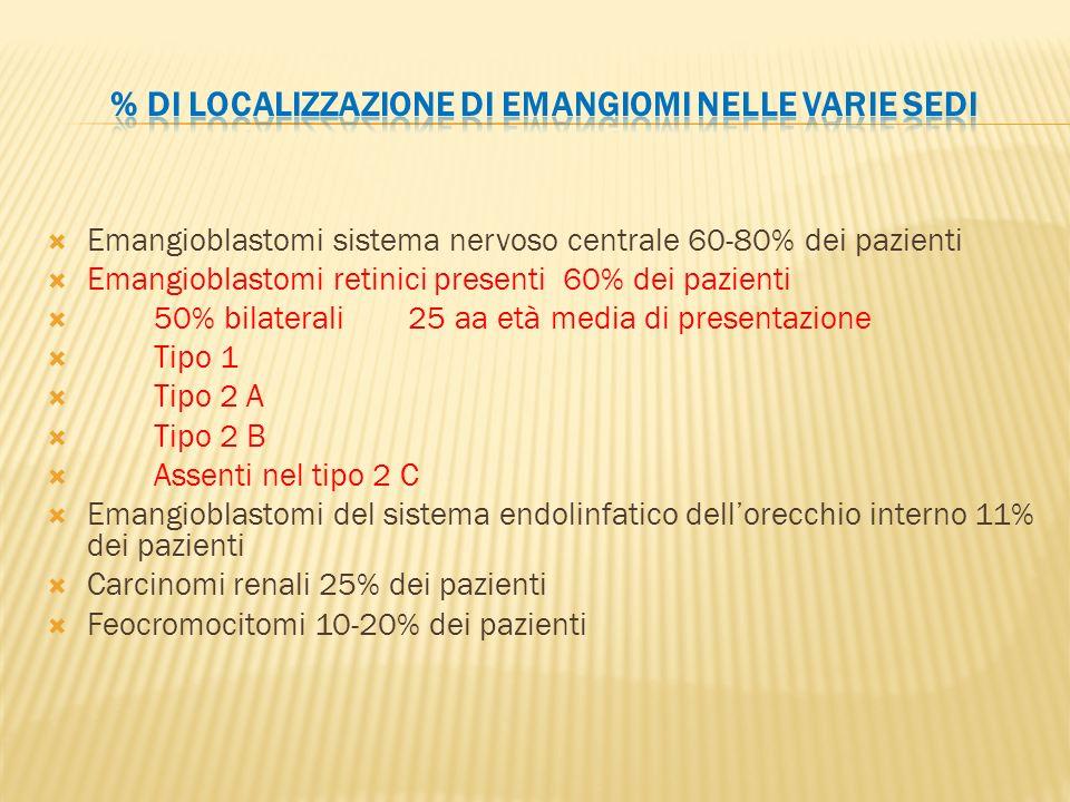 Emangioblastomi sistema nervoso centrale 60-80% dei pazienti Emangioblastomi retinici presenti 60% dei pazienti 50% bilaterali 25 aa età media di pres