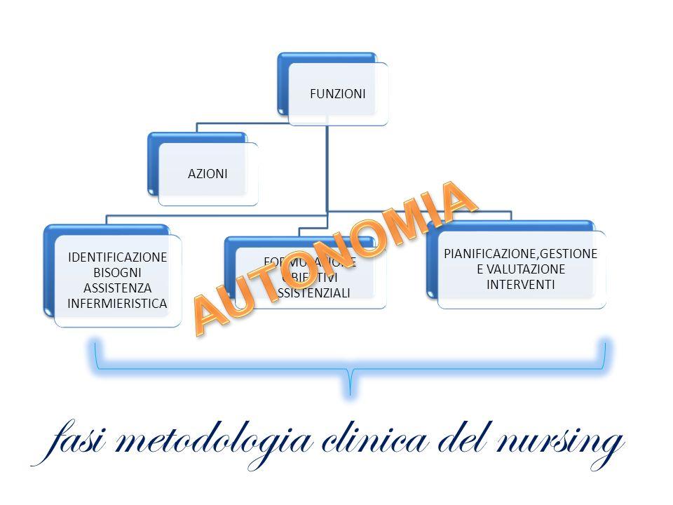 AZIONI IDENTIFICAZIONE BISOGNI ASSISTENZA INFERMIERISTICA FORMULAZIONE OBIETTIVI ASSISTENZIALI PIANIFICAZIONE,GESTIONE E VALUTAZIONE INTERVENTI fasi m