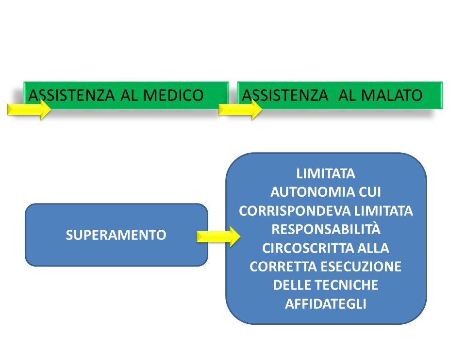ASSISTENZA AL MEDICO ASSISTENZA AL MALATO SUPERAMENTO LIMITATA AUTONOMIA CUI CORRISPONDEVA LIMITATA RESPONSABILITÀ CIRCOSCRITTA ALLA CORRETTA ESECUZIO
