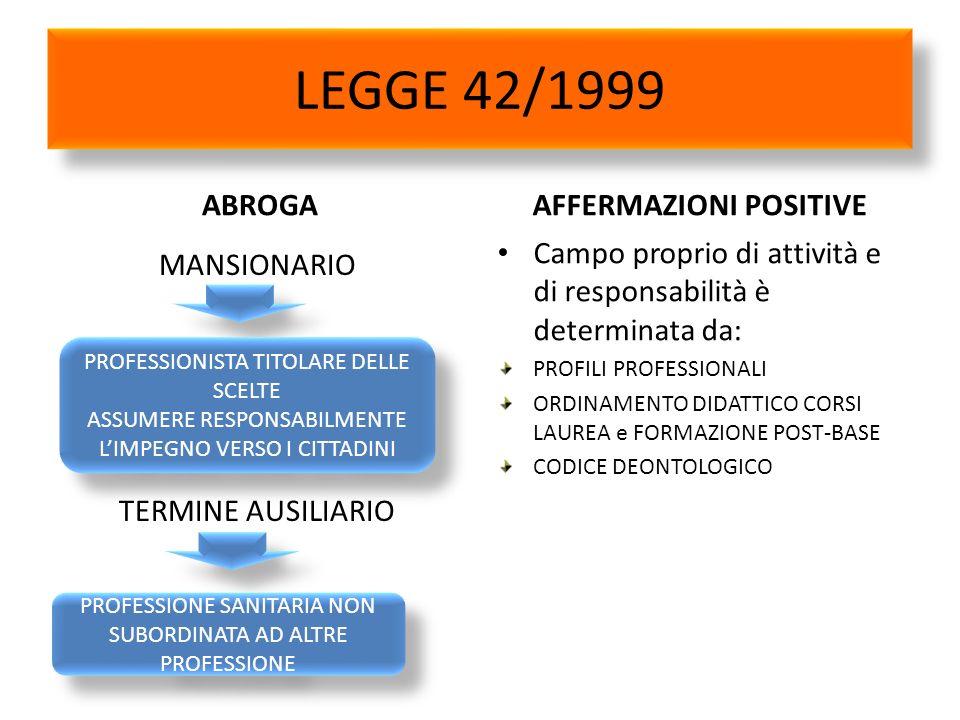 LEGGE 42/1999 ABROGA MANSIONARIO TERMINE AUSILIARIO AFFERMAZIONI POSITIVE Campo proprio di attività e di responsabilità è determinata da: PROFILI PROF