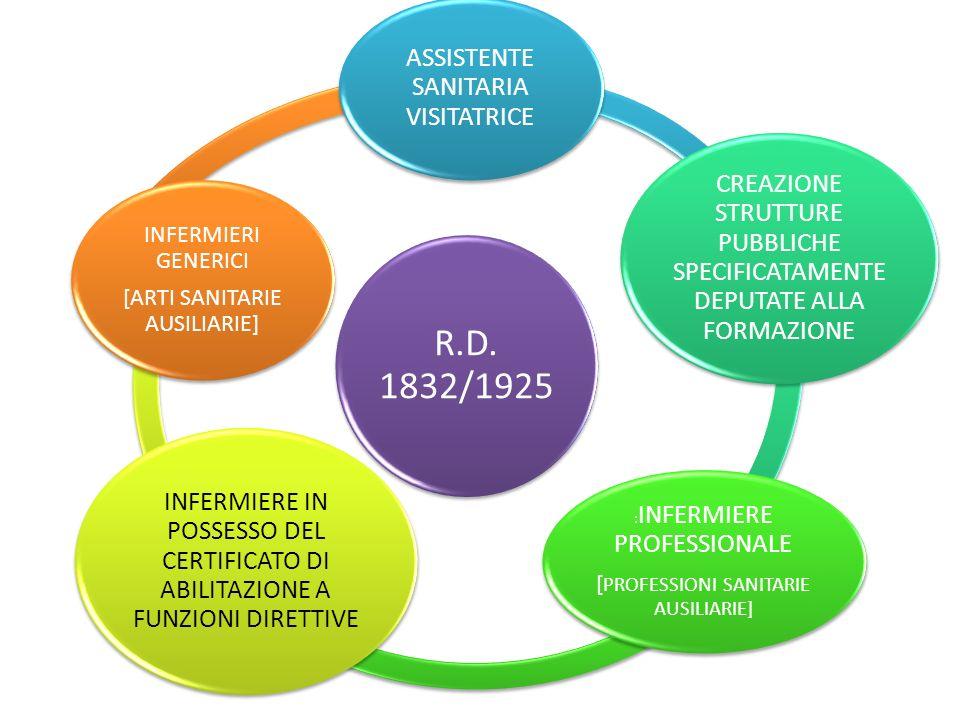 R.D. 1832/1925 ASSISTENTE SANITARIA VISITATRICE CREAZIONE STRUTTURE PUBBLICHE SPECIFICATAMENTE DEPUTATE ALLA FORMAZIONE : INFERMIERE PROFESSIONALE [ P