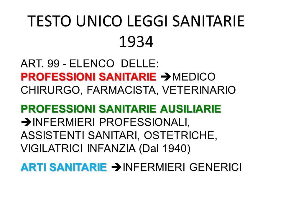 TESTO UNICO LEGGI SANITARIE 1934 ART. 99 - ELENCO DELLE: PROFESSIONI SANITARIE PROFESSIONI SANITARIE MEDICO CHIRURGO, FARMACISTA, VETERINARIO PROFESSI