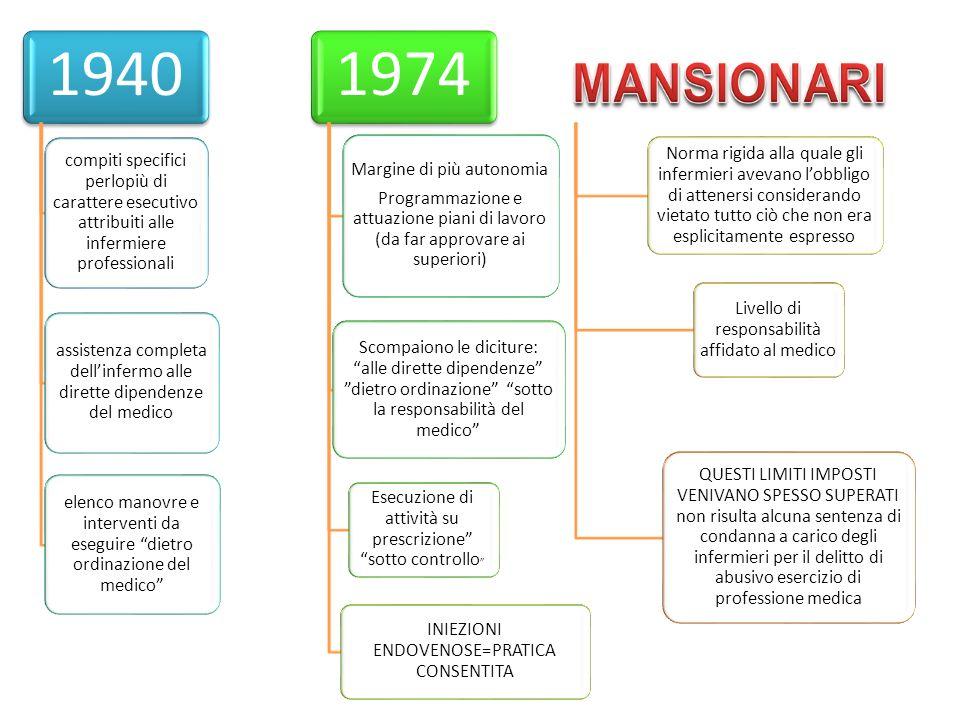 1940 compiti specifici perlopiù di carattere esecutivo attribuiti alle infermiere professionali assistenza completa dellinfermo alle dirette dipendenz