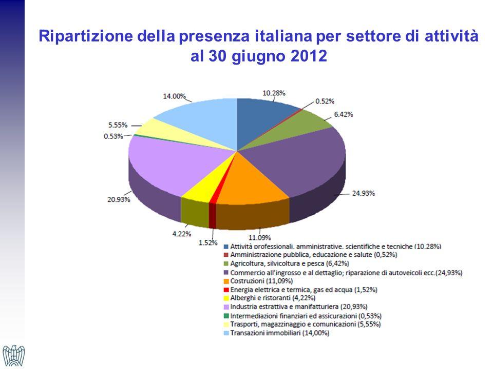 Ripartizione per settori dattività secondo il capitale sociale versato al 30 giugno 2012