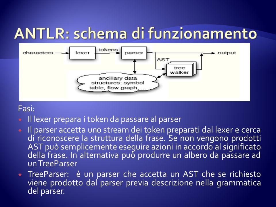 Fasi: Il lexer prepara i token da passare al parser Il parser accetta uno stream dei token preparati dal lexer e cerca di riconoscere la struttura della frase.