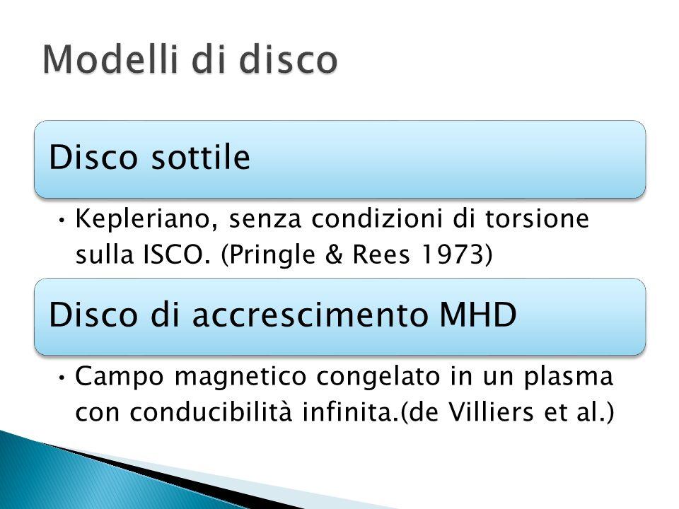 Disco sottile Kepleriano, senza condizioni di torsione sulla ISCO. (Pringle & Rees 1973) Disco di accrescimento MHD Campo magnetico congelato in un pl