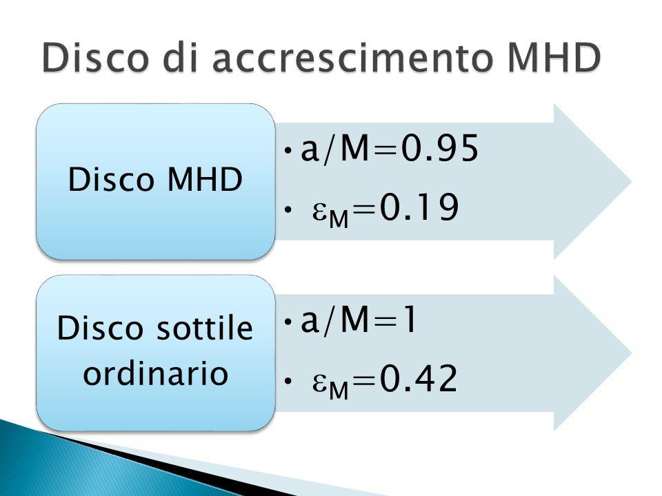 a/M=0.95 M =0.19 Disco MHD a/M=1 M =0.42 Disco sottile ordinario