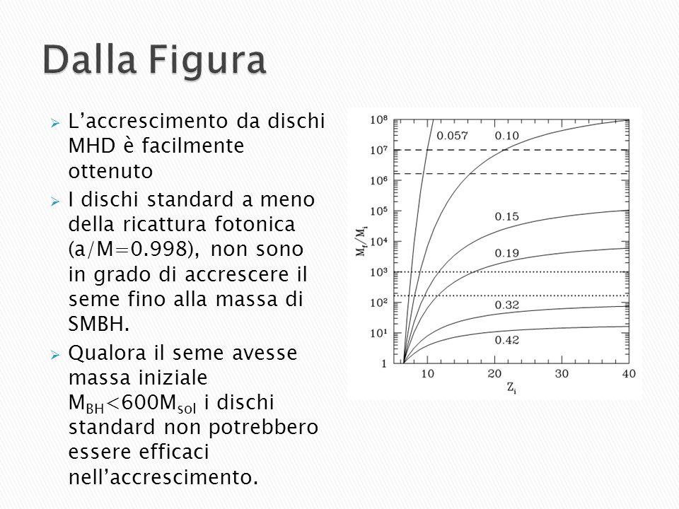 Laccrescimento da dischi MHD è facilmente ottenuto I dischi standard a meno della ricattura fotonica (a/M=0.998), non sono in grado di accrescere il s