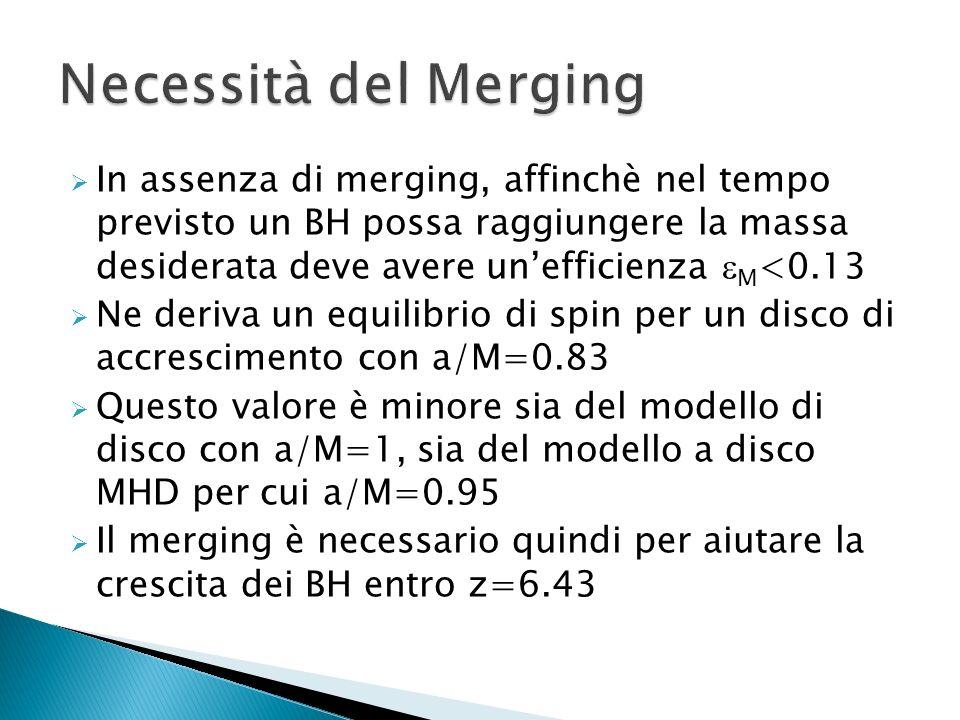 In assenza di merging, affinchè nel tempo previsto un BH possa raggiungere la massa desiderata deve avere unefficienza M <0.13 Ne deriva un equilibrio