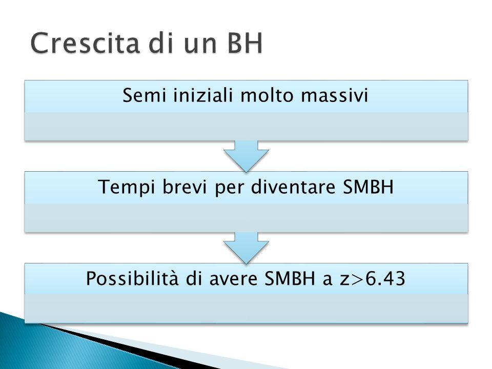 Possibilità di avere SMBH a z>6.43 Tempi brevi per diventare SMBH Semi iniziali molto massivi
