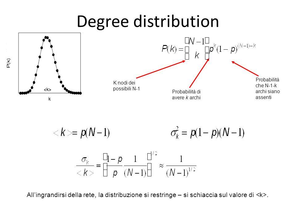 Allingrandirsi della rete, la distribuzione si restringe – si schiaccia sul valore di. K nodi dei possibili N-1 Probabilità di avere k archi Probabili
