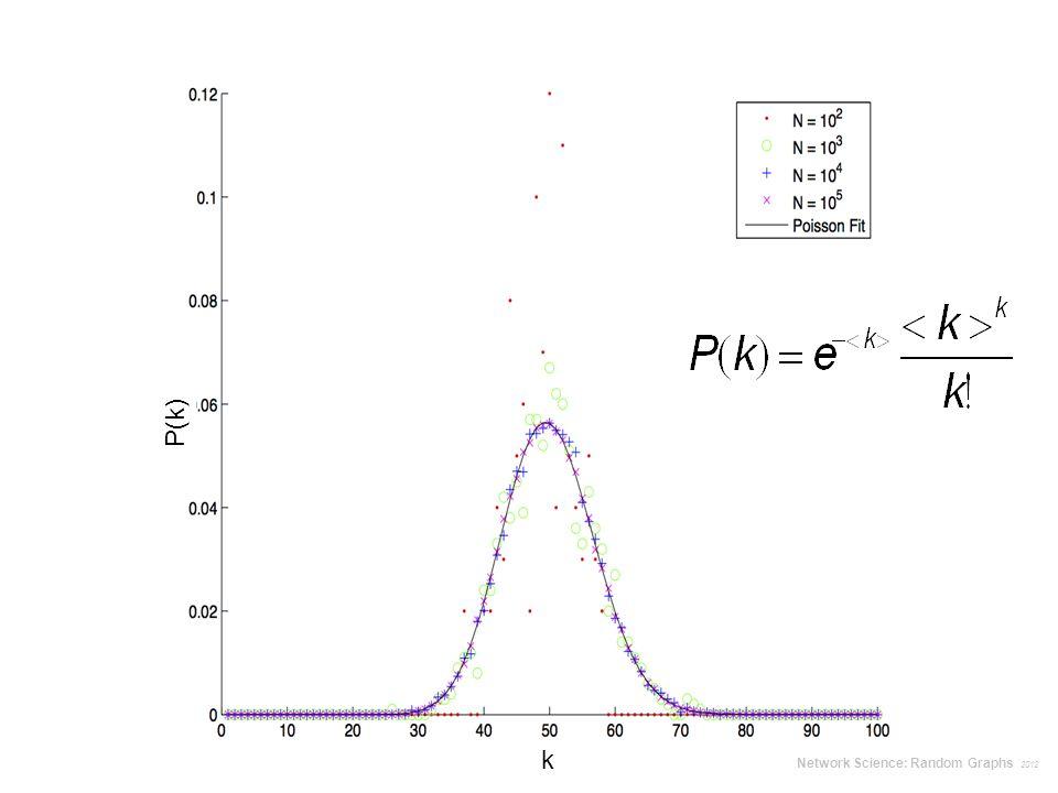 P(k) k Network Science: Random Graphs 2012