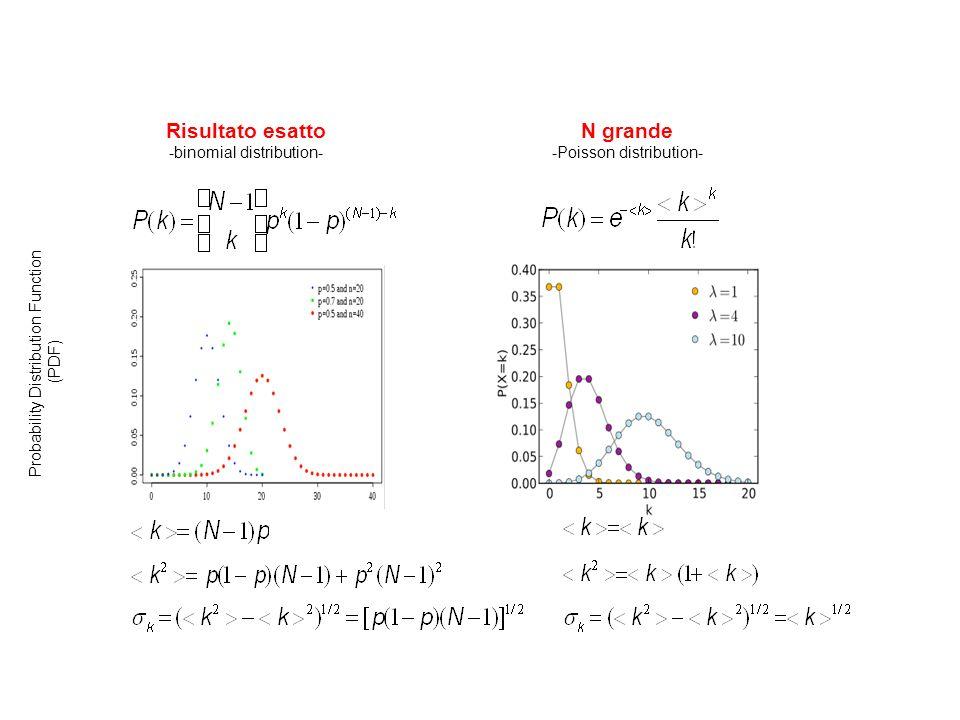 Risultato esatto -binomial distribution- N grande -Poisson distribution- Probability Distribution Function (PDF)