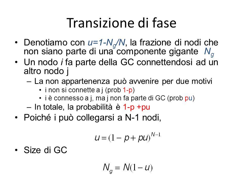 Transizione di fase Denotiamo con u=1-N g /N, la frazione di nodi che non siano parte di una componente gigante N g Un nodo i fa parte della GC connettendosi ad un altro nodo j –La non appartenenza può avvenire per due motivi i non si connette a j (prob 1-p) i è connesso a j, ma j non fa parte di GC (prob pu) –In totale, la probabilità è 1-p +pu Poiché i può collegarsi a N-1 nodi, Size di GC