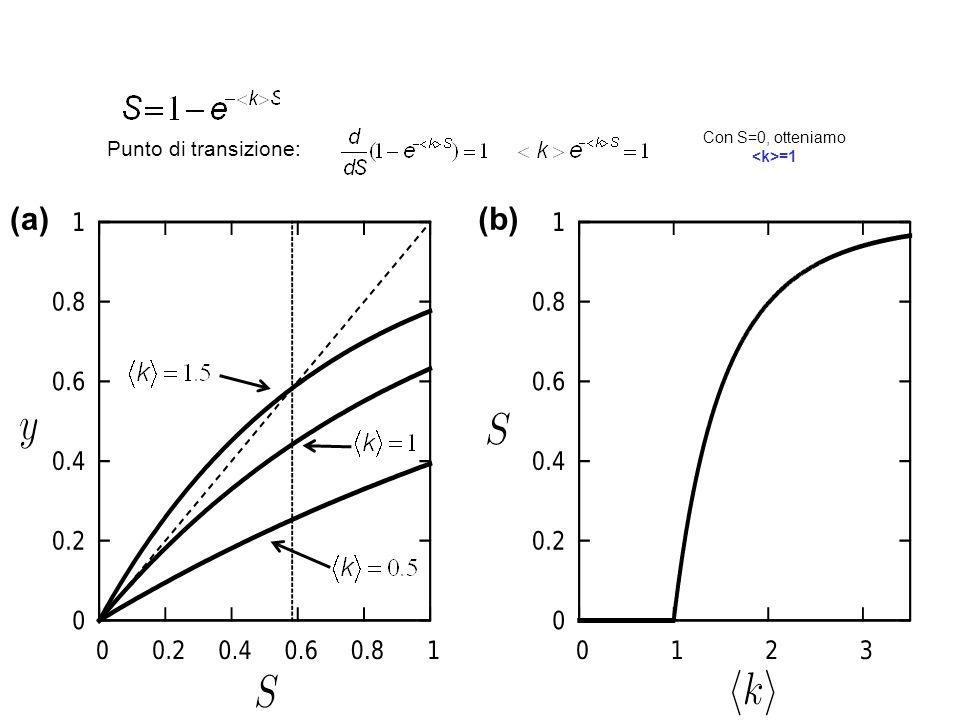 (a)(b) Punto di transizione: Con S=0, otteniamo =1