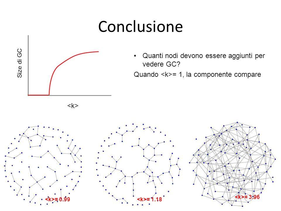 Size di GC = 0.99 = 1.18 = 3.96 Quanti nodi devono essere aggiunti per vedere GC? Quando = 1, la componente compare Conclusione