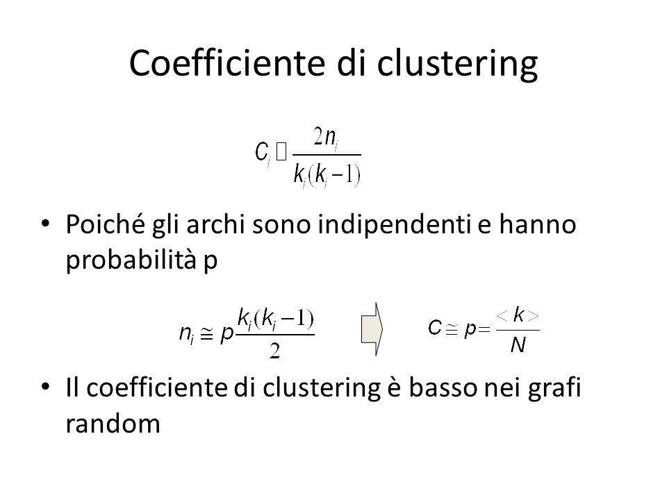 Coefficiente di clustering Poiché gli archi sono indipendenti e hanno probabilità p Il coefficiente di clustering è basso nei grafi random