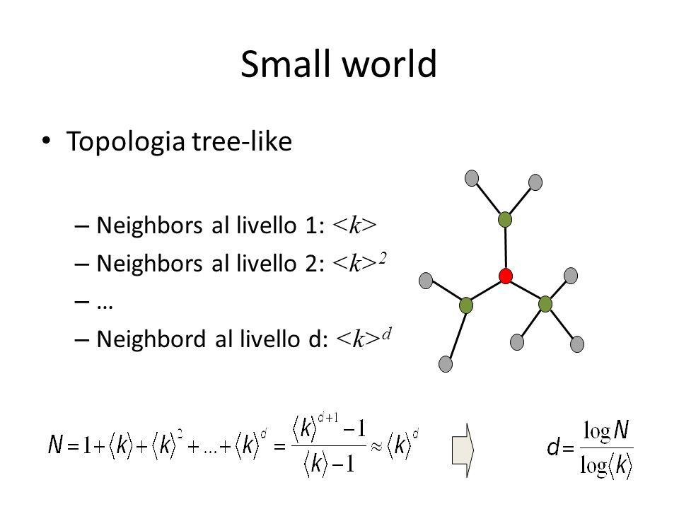 Small world Topologia tree-like – Neighbors al livello 1: – Neighbors al livello 2: 2 – … – Neighbord al livello d: d
