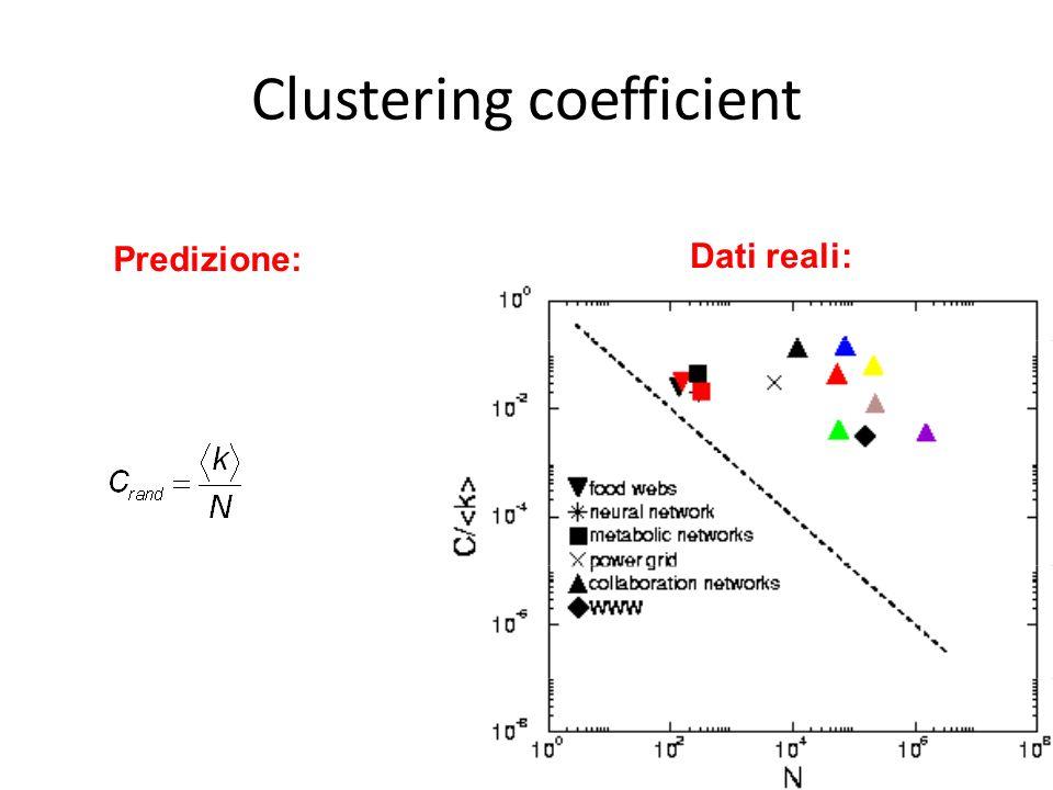 Predizione: Dati reali: Clustering coefficient