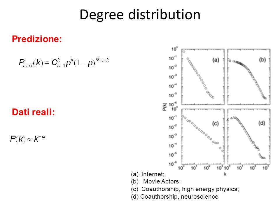 Predizione: Dati reali: (a)Internet; (b) Movie Actors; (c)Coauthorship, high energy physics; (d) Coauthorship, neuroscience Degree distribution