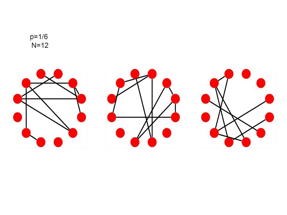 Cammino Medio nei modelli PA Nei primi due casi, ci sono grandi hubs per cui ogni nodo è connesso a tutti gli altri tramite questi hub con un cammino lungo circa due Negli ultimi due casi il cammino medio ha valori simili a quelli di un grafo random Riferimenti –Cohen, Havlin Phys.