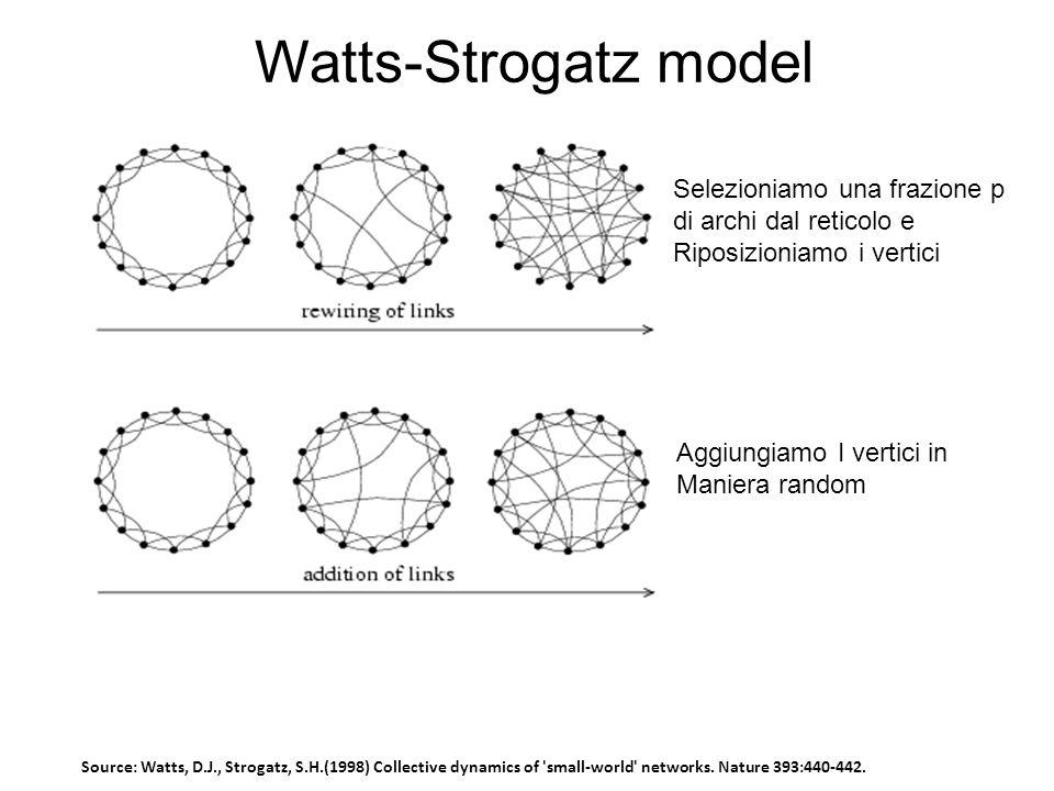 Selezioniamo una frazione p di archi dal reticolo e Riposizioniamo i vertici Aggiungiamo I vertici in Maniera random Watts-Strogatz model Source: Watts, D.J., Strogatz, S.H.(1998) Collective dynamics of small-world networks.