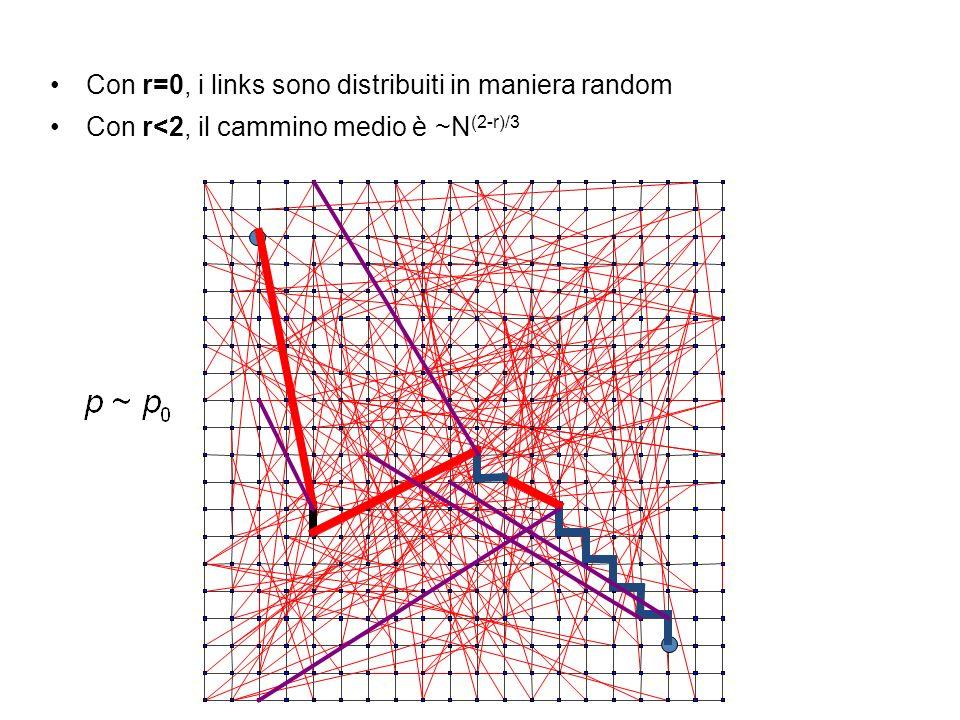 Con r=0, i links sono distribuiti in maniera random Con r<2, il cammino medio è ~N (2-r)/3