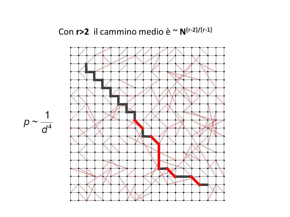 Con r>2 il cammino medio è ~ N (r-2)/(r-1)