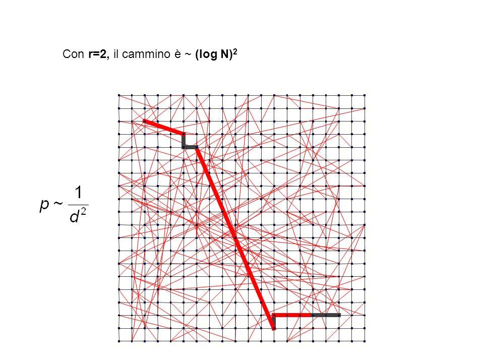 Con r=2, il cammino è ~ (log N) 2