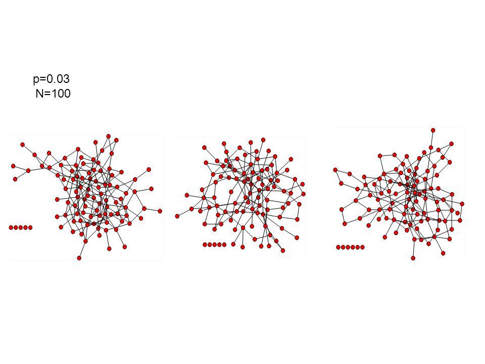 Andamento simile al grafo random BA Model e Clustering Coefficient