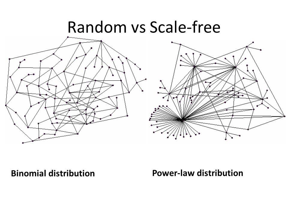 Random vs Scale-free Power-law distribution Binomial distribution