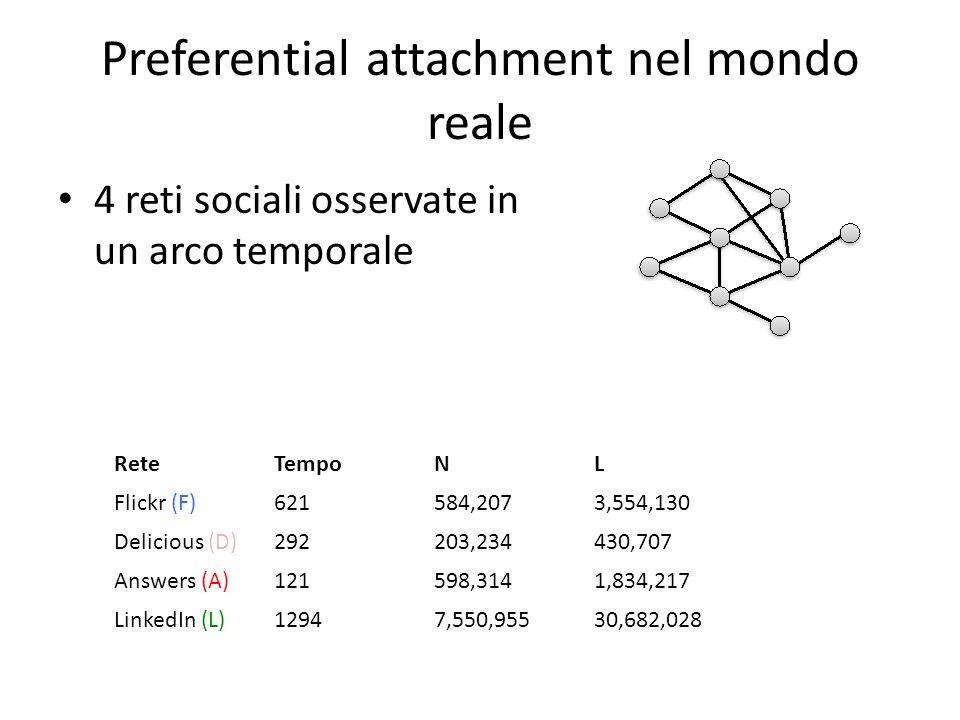 Preferential attachment nel mondo reale 4 reti sociali osservate in un arco temporale ReteTempoNL Flickr (F)621584,2073,554,130 Delicious (D)292203,234430,707 Answers (A)121598,3141,834,217 LinkedIn (L)12947,550,95530,682,028