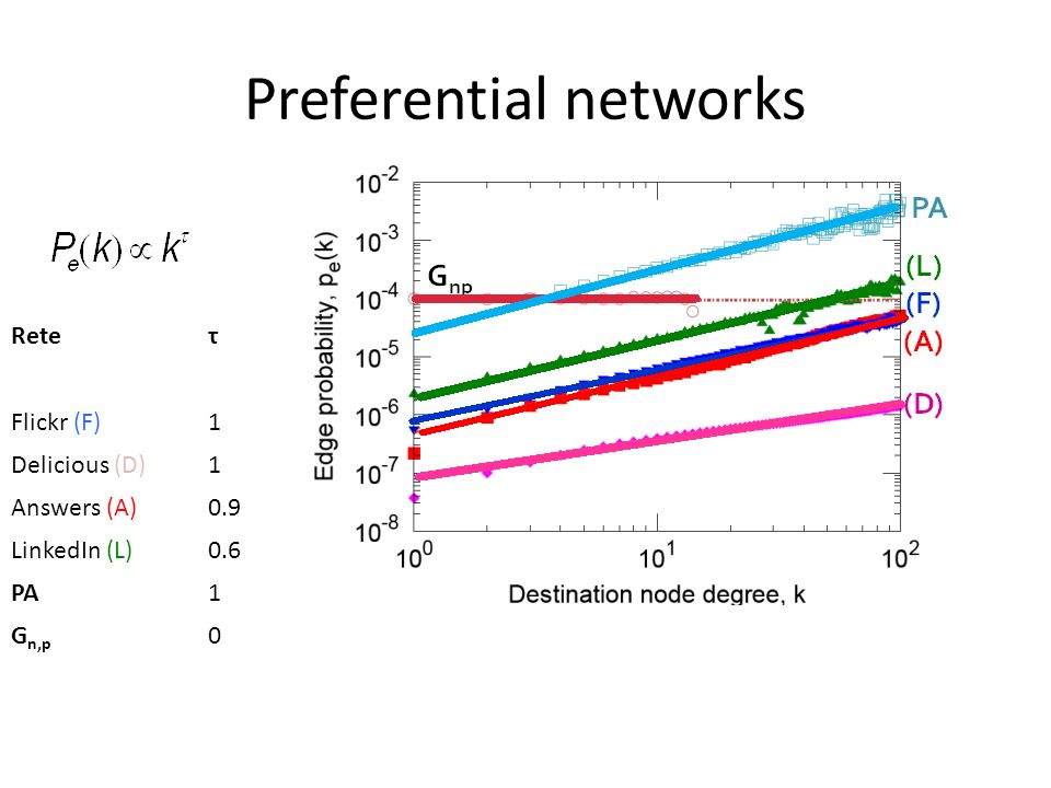 Preferential networks Reteτ Flickr (F)1 Delicious (D)1 Answers (A)0.9 LinkedIn (L)0.6 PA1 G n,p 0