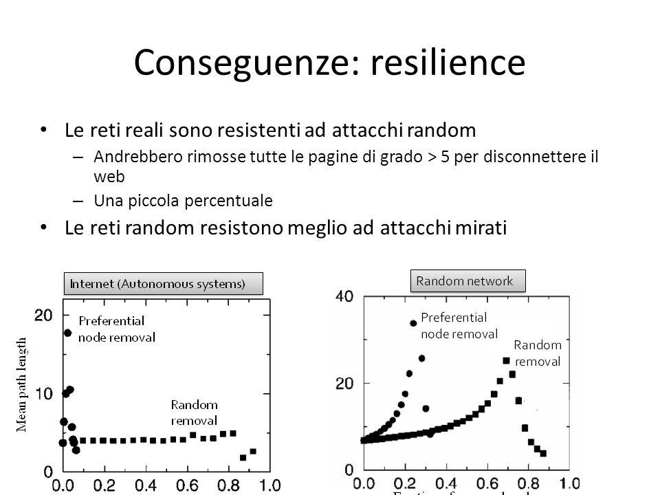 Conseguenze: resilience Le reti reali sono resistenti ad attacchi random – Andrebbero rimosse tutte le pagine di grado > 5 per disconnettere il web – Una piccola percentuale Le reti random resistono meglio ad attacchi mirati