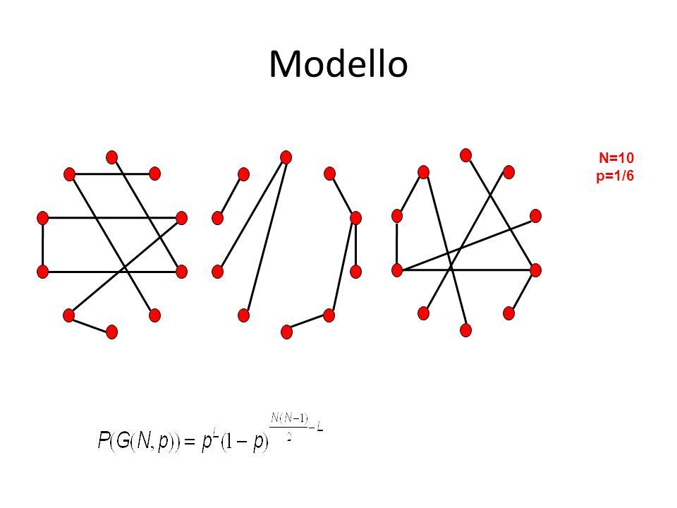 N=10 p=1/6 Modello