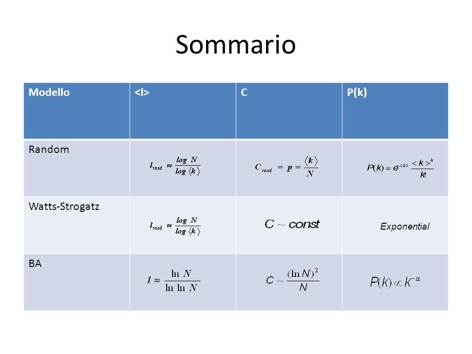 Sommario Modello CP(k) Random Watts-Strogatz BA Exponential