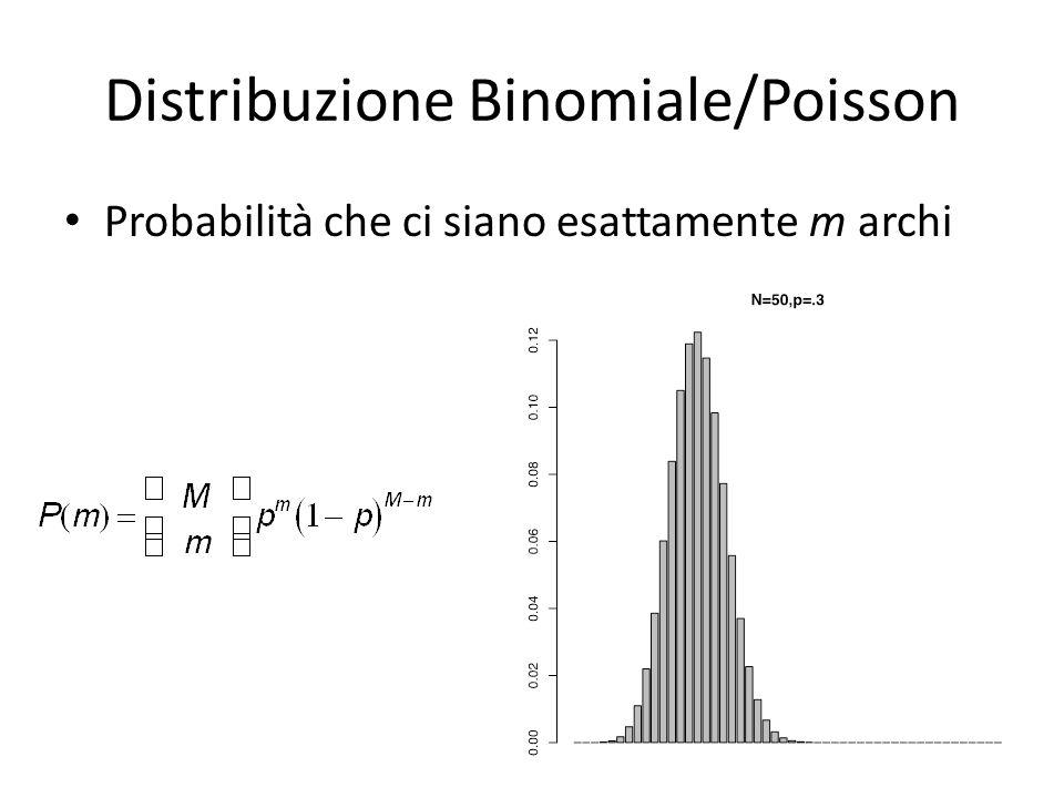 Grafo Random La degree distribution è binomiale (Poissoniana)