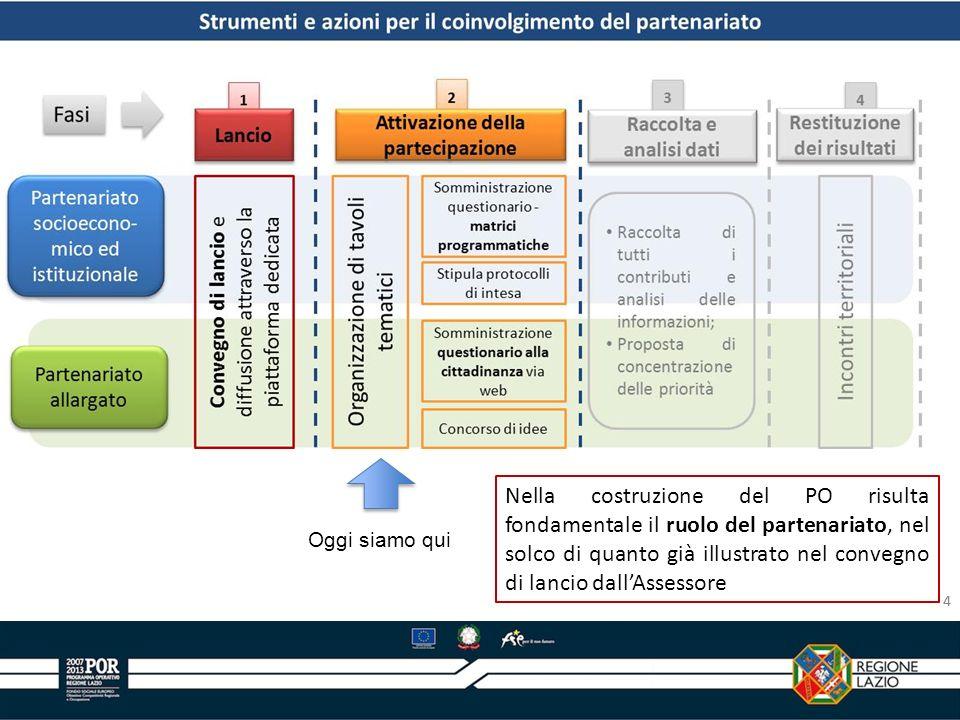 4 Oggi siamo qui Nella costruzione del PO risulta fondamentale il ruolo del partenariato, nel solco di quanto già illustrato nel convegno di lancio da