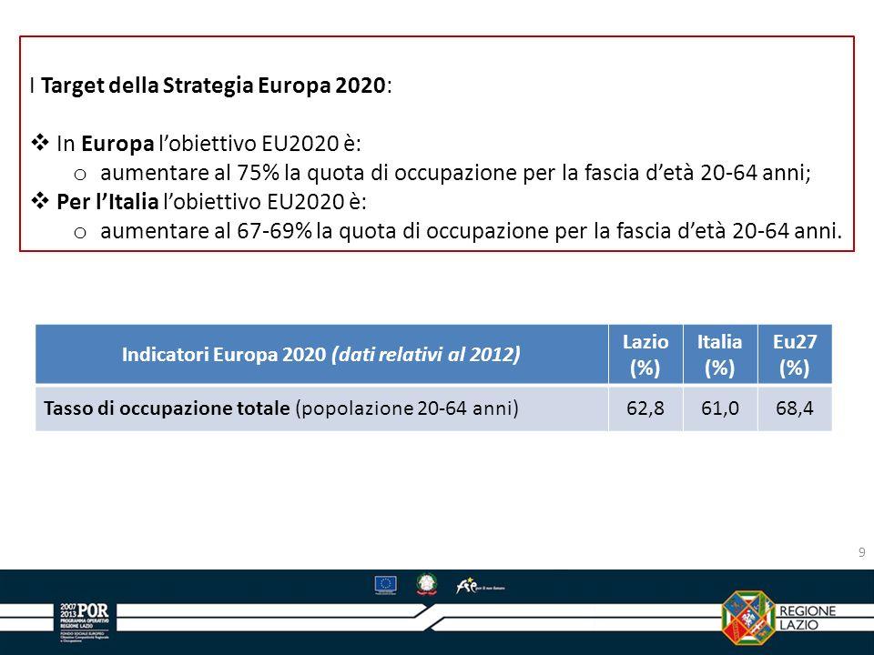 9 I Target della Strategia Europa 2020: In Europa lobiettivo EU2020 è: o aumentare al 75% la quota di occupazione per la fascia detà 20-64 anni; Per l