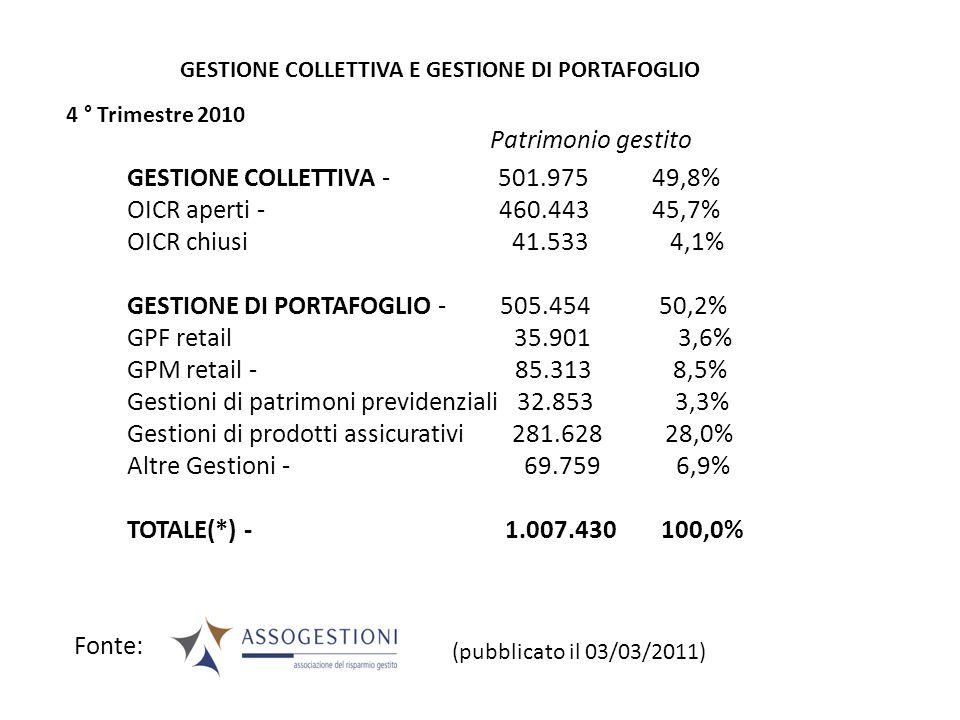 GESTIONE COLLETTIVA - 501.975 49,8% OICR aperti - 460.443 45,7% OICR chiusi 41.533 4,1% GESTIONE DI PORTAFOGLIO - 505.454 50,2% GPF retail 35.901 3,6%