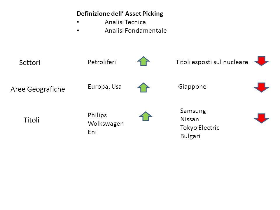 Definizione dell Asset Picking Analisi Tecnica Analisi Fondamentale Settori Titoli PetroliferiTitoli esposti sul nucleare Aree Geografiche Europa, Usa